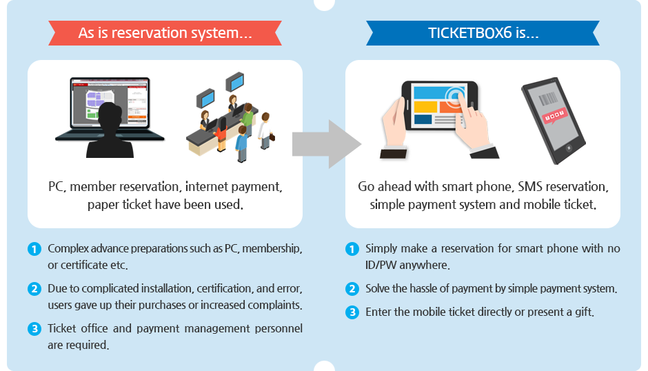 As is reservation system / TICKETBOX6 is